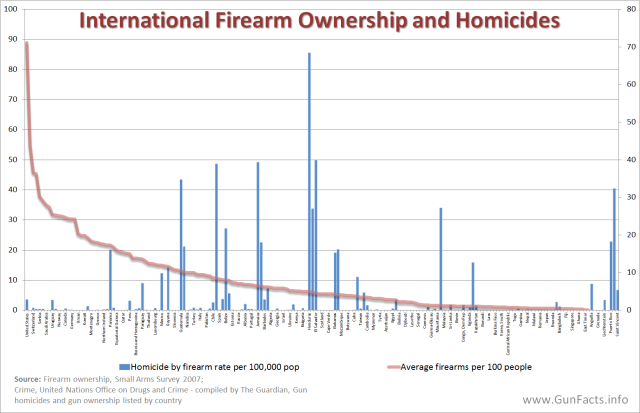 GUNS-IN-OTHER-COUNTRIES-Firearm-Ownership-and-Homicides-Rates-per-Country.png