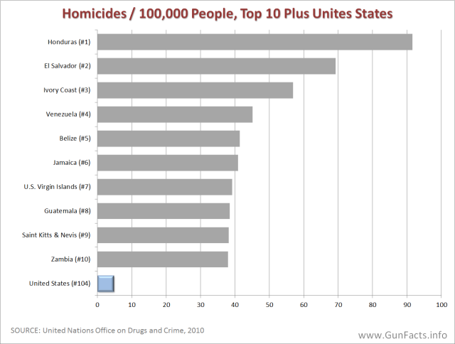 GUNS-IN-OTHER-COUNTRIES-Homicide-Rates-for-Top-Ten-Countries-Plus-United-States.png